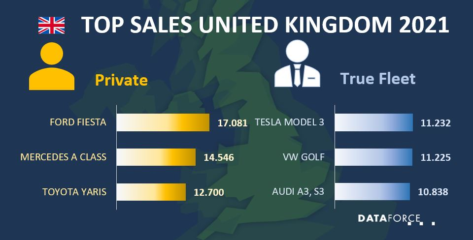 Top Sales United Kingdom July 2021