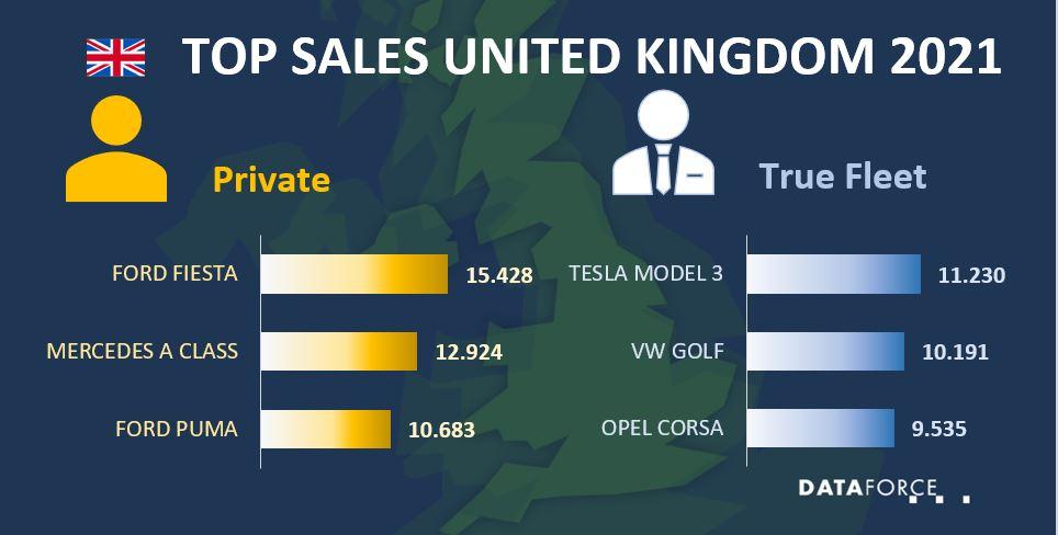 Top Sales United Kingdom June 2021