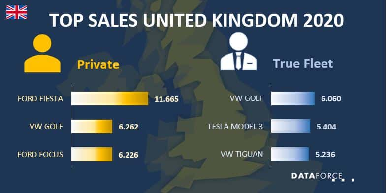 Top Sales UK