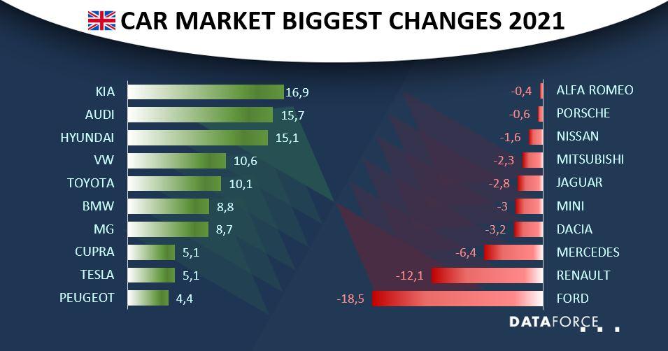 Dataforce Infographic Car Market United Kingdom September 2021
