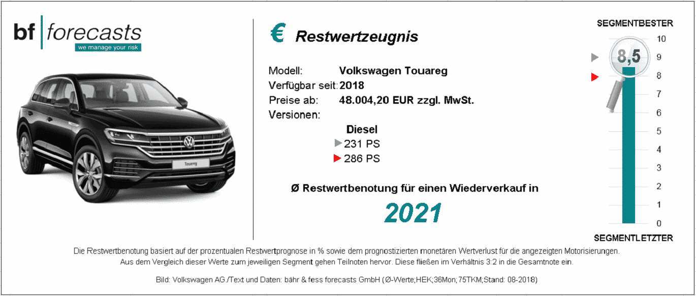Restwertzeugnis VW Touareg