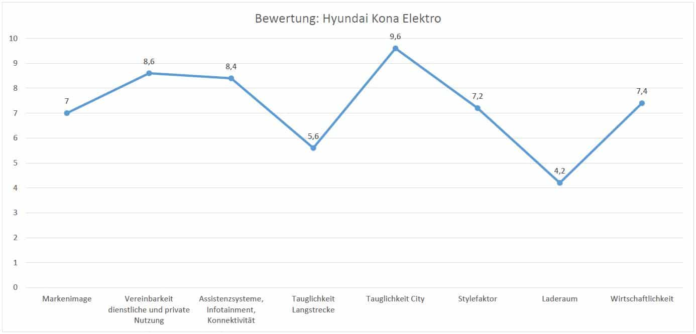 Bewertung Hyundai Kona
