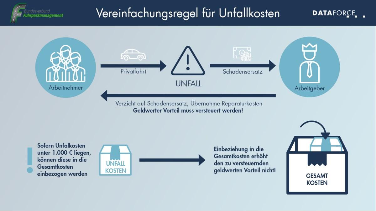 Infografik Unfallkosten
