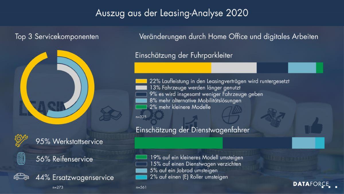 Infografik Leasing