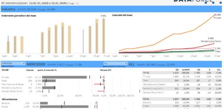 Screenshot von IRIS Views, dem Dataforce Produkt in der Ansicht der Tagesaktuellen Zahlen auf dem italienischen Markt