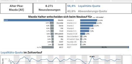 Bildschirmfoto des Private Loyalty Dashboards von Dataforce
